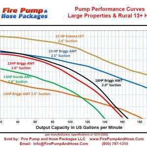 25HP Kubota Diesel CET 2.5 Fire Pump
